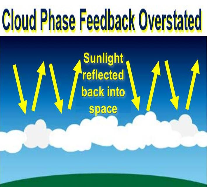 Cloud Phase feedback overstated global warming will be worse
