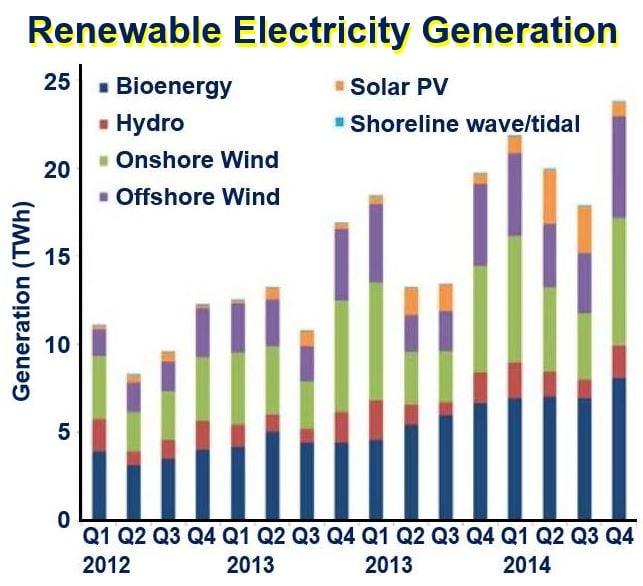 Renewable Electricity Generation UK