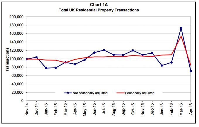 Property_Sales_UK_April