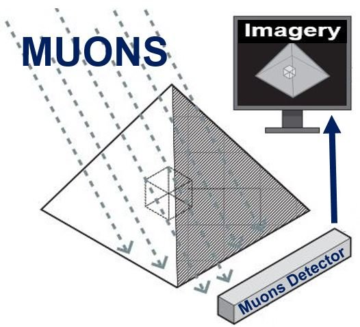Tracking muons to see inside pyramid