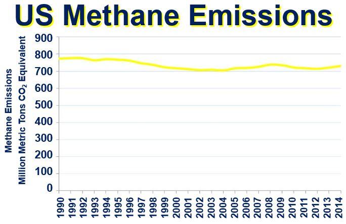 US Methane Emissions