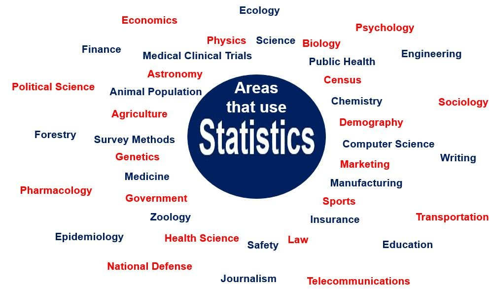 Areas that use statistics