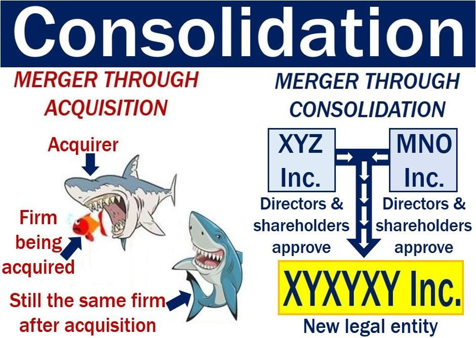 Consolidation Definition And Meaning Market Business News