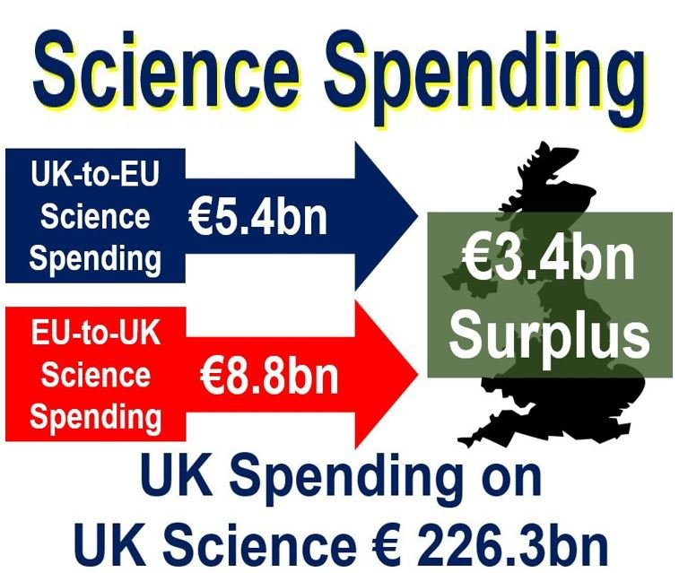 Science Spending UK and EU