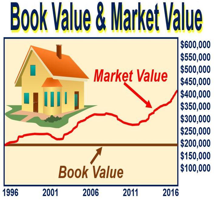 Book Value versus Market Value