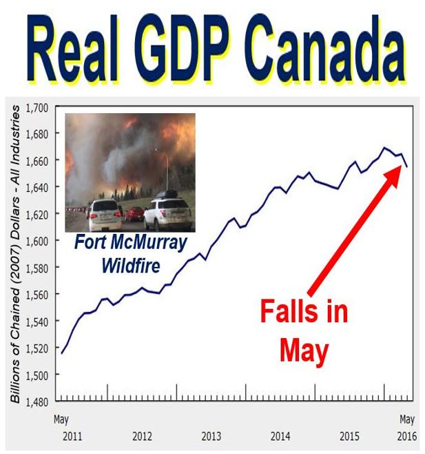 Canadian real GDP growth