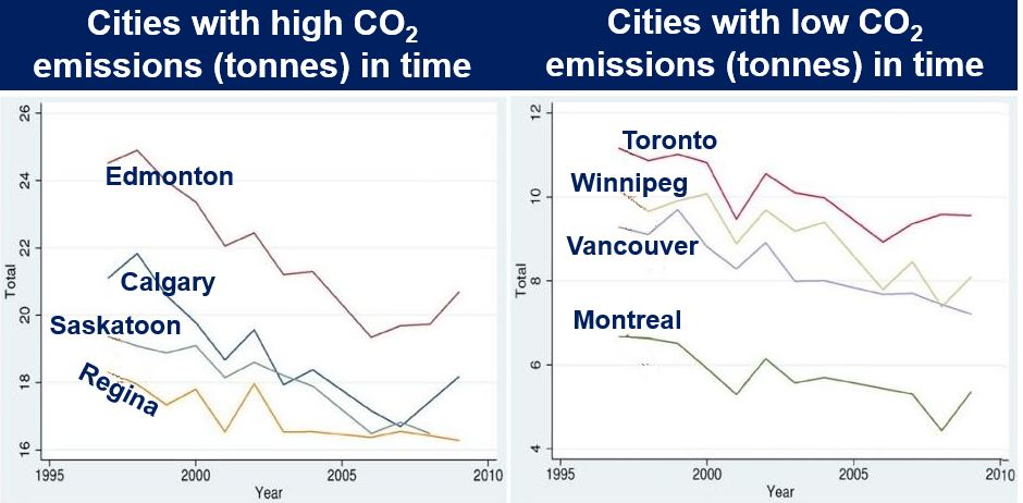 Cities with low and high CO2 emissions Canada greenest city
