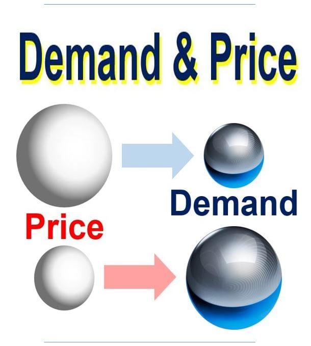 Demand and price
