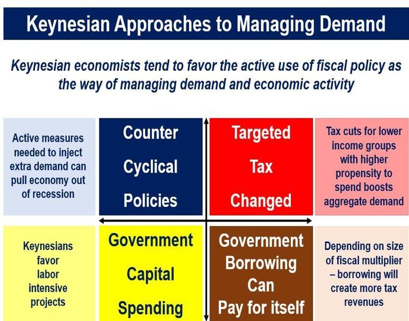 Keynesian fiscal policy