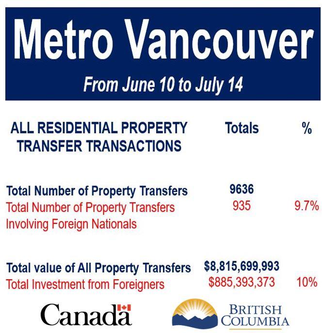 Metro Vancouver property transfer transactions
