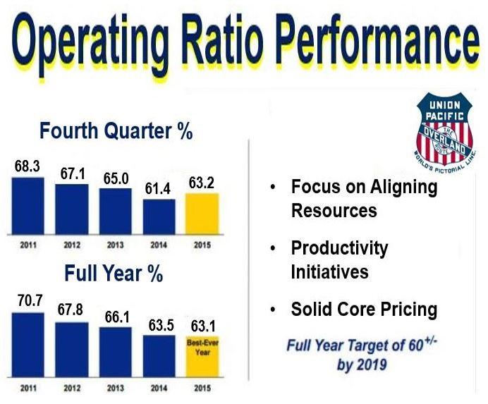 Pacific Union operating ratio figures