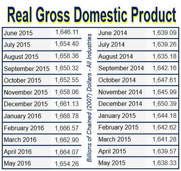Real domestic product fell in May in Canada because of fire