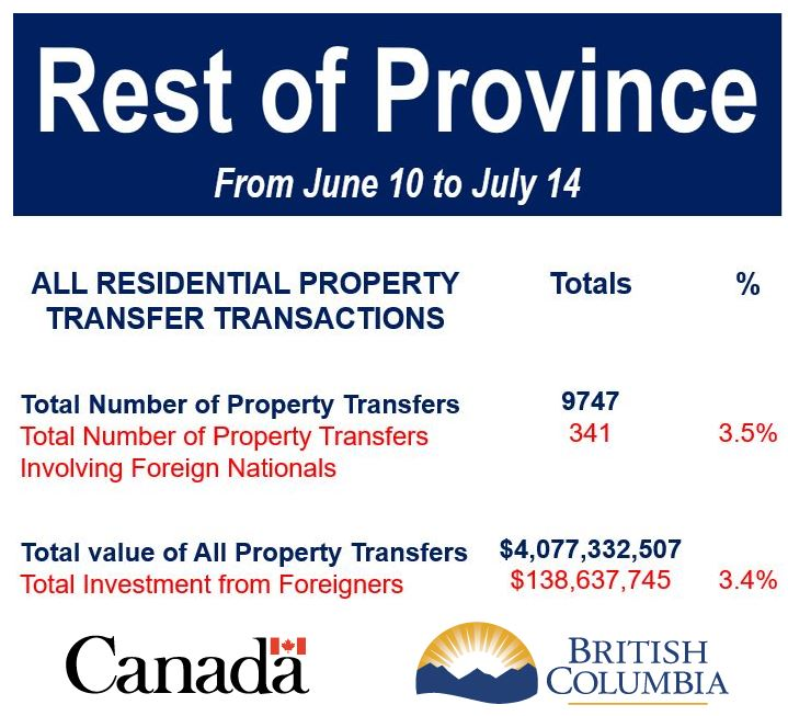 Rest of province property transfer transactions