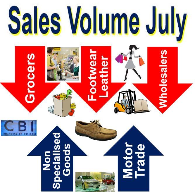 Retail sales volume July