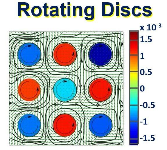 Rotating discs in microscopic wind farm