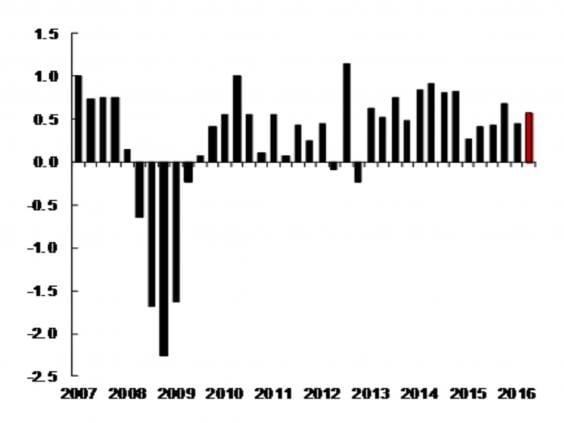 niesr_UK_gdp_chart