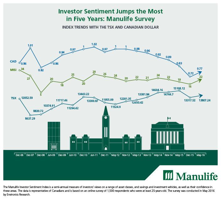 Manulife Financial Corporation-Investor Sentiment Jumps the Most
