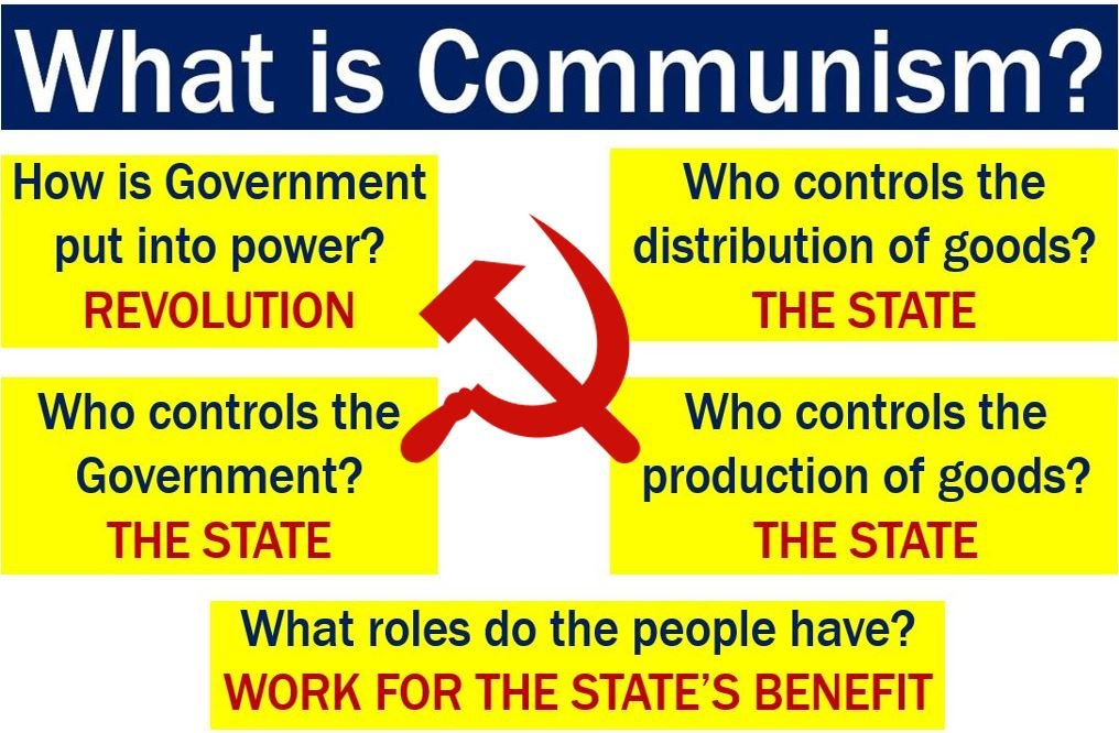 What is Communism? Definition and meaning - Market Business News