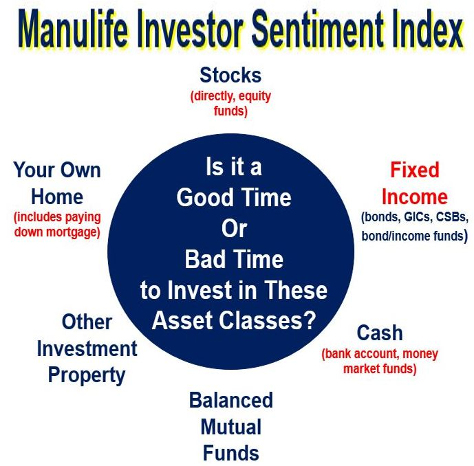Manulife investor sentiment index