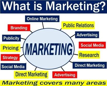 Marketing - image explaining meaning plus examples