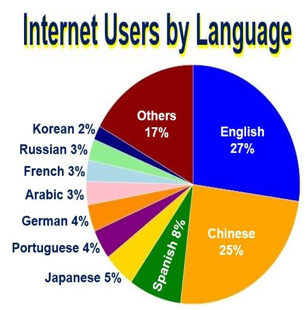 Online Users by Language