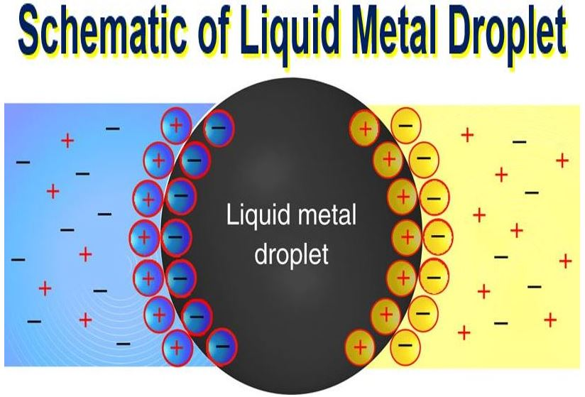 Schematic of liquid metal droplet