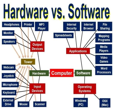 Software versus Hardware