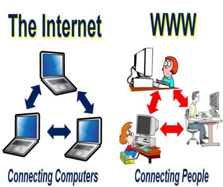The Internet versus World Wide Web