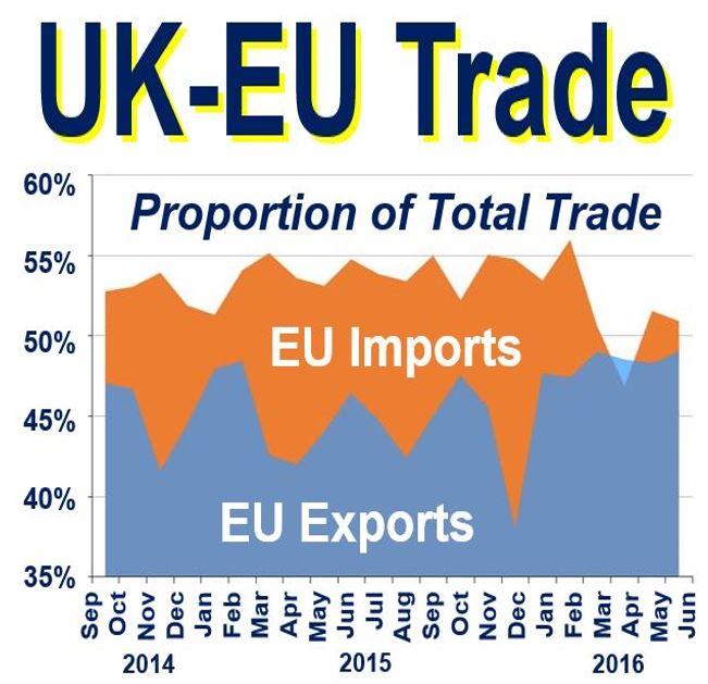 Trade between UK and EU