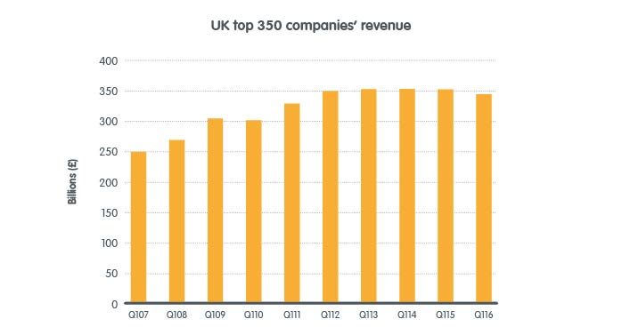 UK_top350_revenue_graph
