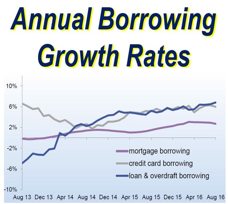 Annual borrowing growth rates
