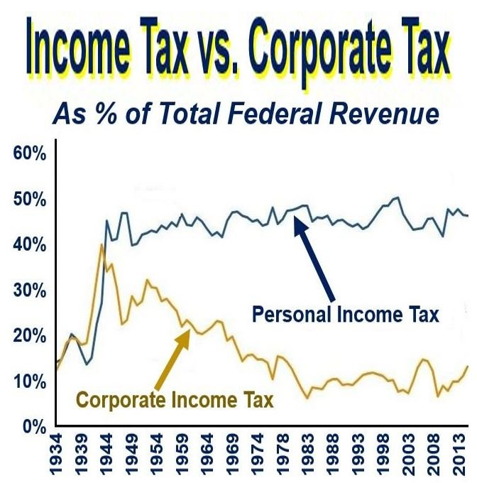 Corporate Tax versus Income Tax USA