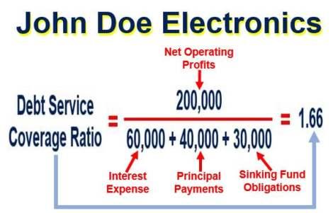 John Doe Electronics Debt Service Coverage Ratio