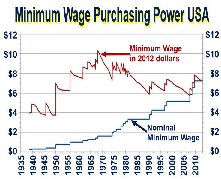 What is minimum wage? Definition and meaning - Market Business News