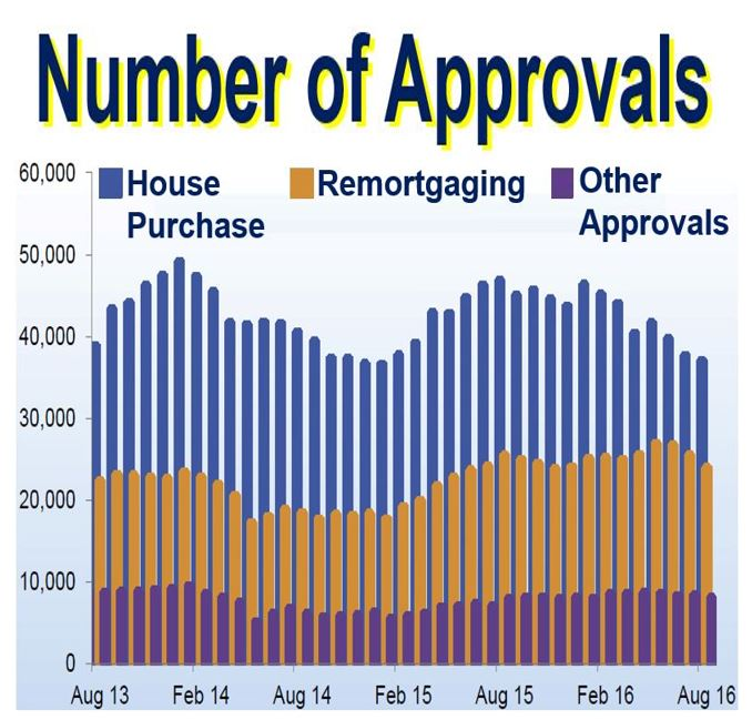 Number of Approvals