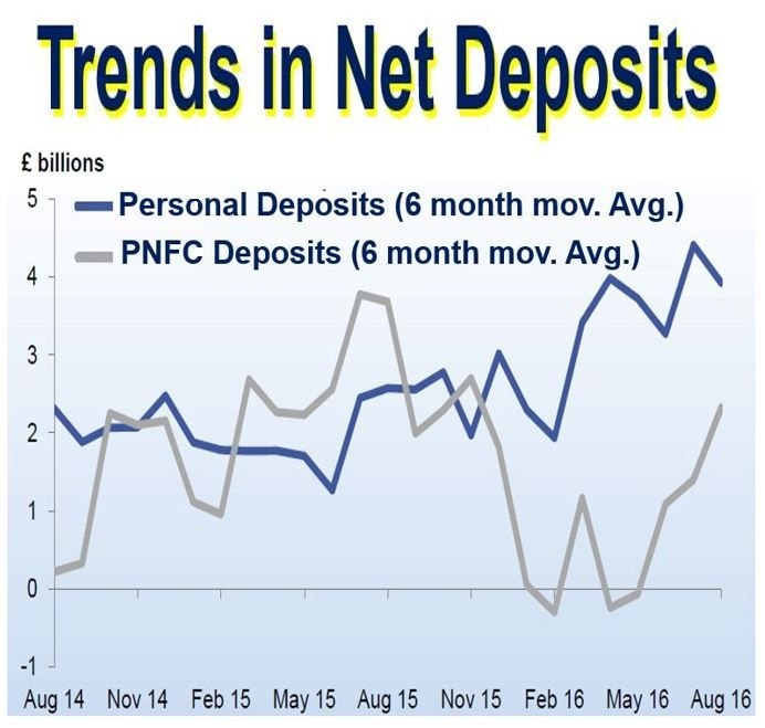 Trends in net deposits