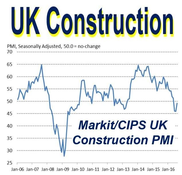 UK Construction purchasing managers index