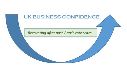 UK_Business_Confidence