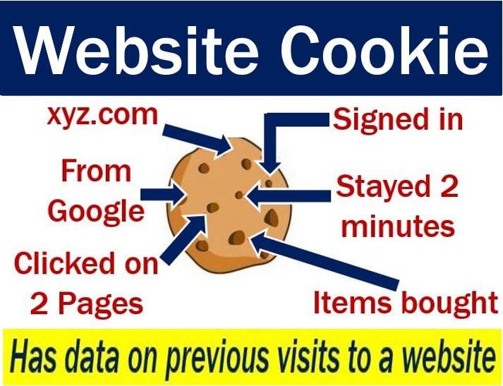 Website cookies - imaging with description