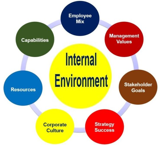 internal and external factors of adidas 1 internal & external factors internal factors availability of finance availability of staff availability of time experience/training of staff.