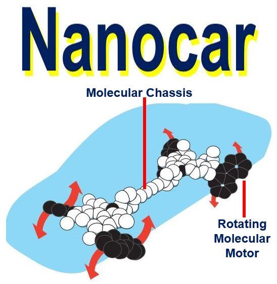 Nanocar Nobel Prize in Chemistry 2016