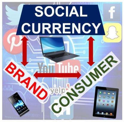 Social currency online