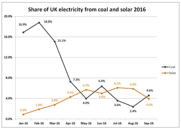 solar panels beat coal graphs