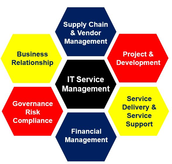 Service management versus systems management