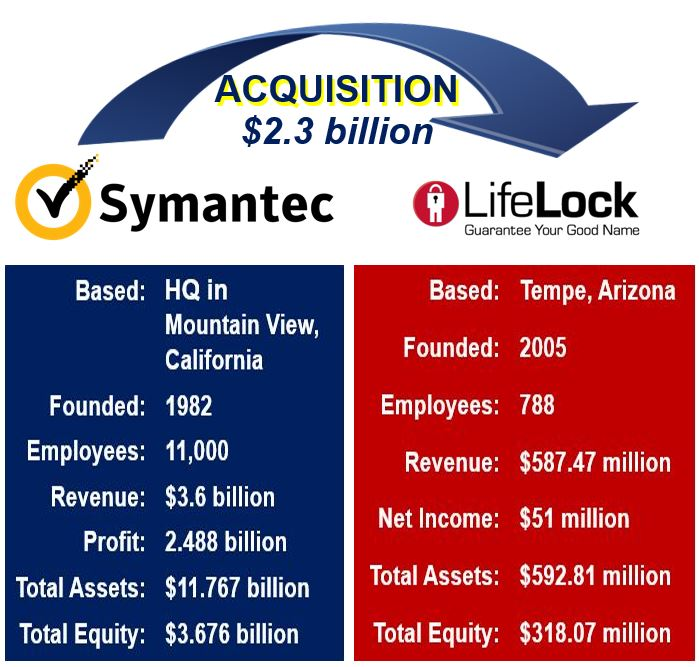 Lifelock aquired by Symantec