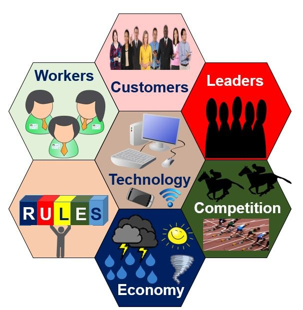 Organizational Change drivers