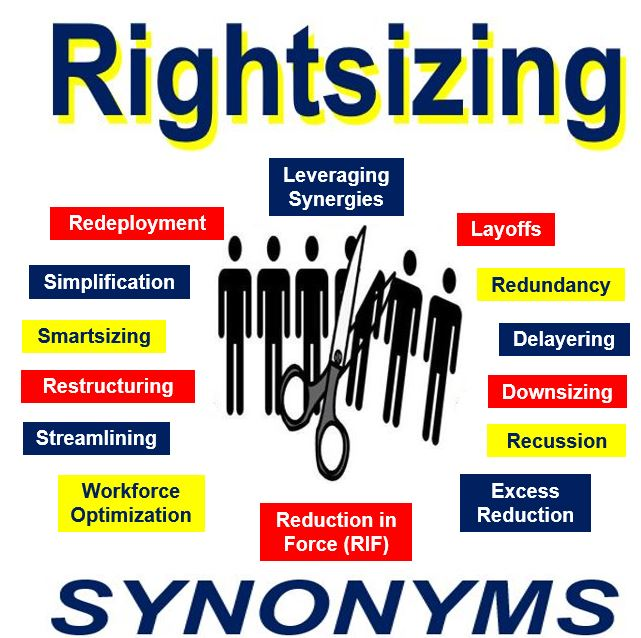 Rightsizing synonyms