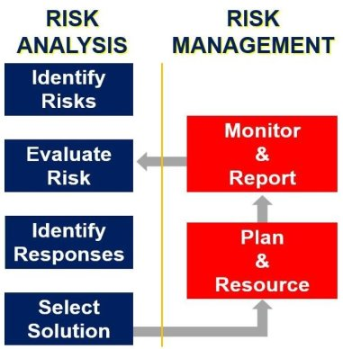 Risk analysis and Risk management