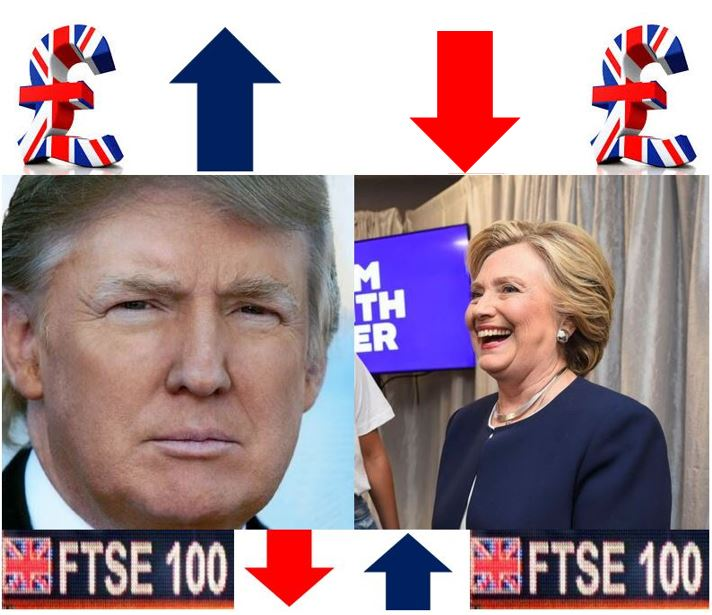 Trump Jitters - how the pound and stock markets are affected