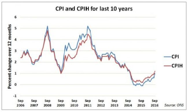 UK inflation measure CPI and CPIH